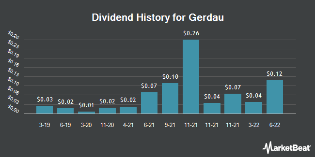 Dividend Payments by Quarter for Gerdau S.A. (NYSE:GGB)