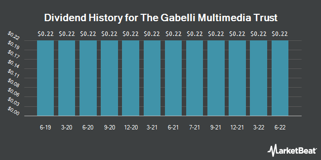 Dividend Payments by Quarter for Gabelli Multimedia Trust (NYSE:GGT)