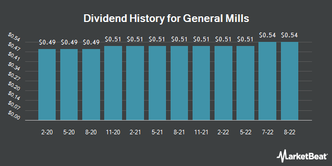 Dividend Payments by Quarter for General Mills (NYSE:GIS)