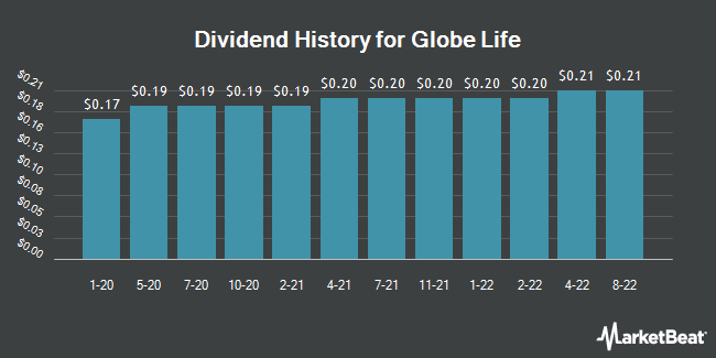 Dividend History for Globe Life (NYSE:GL)