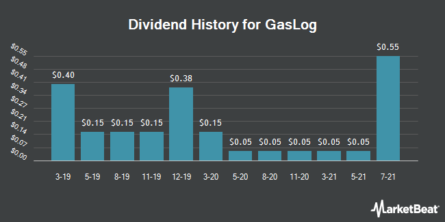 Dividend Payments by Quarter for GasLog LP. (NYSE:GLOG)