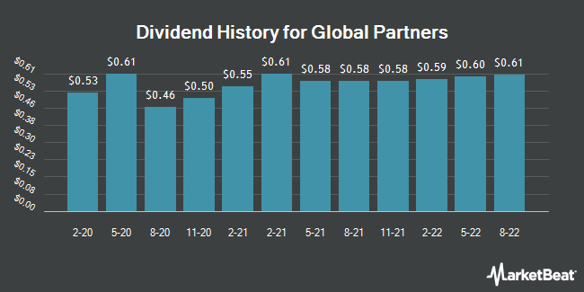 Dividend Payments by Quarter for Global Partners LP (NYSE:GLP)