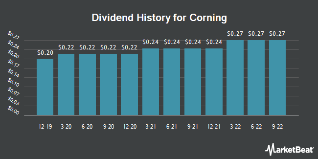 Dividend Payments by Quarter for Corning Incorporated (NYSE:GLW)