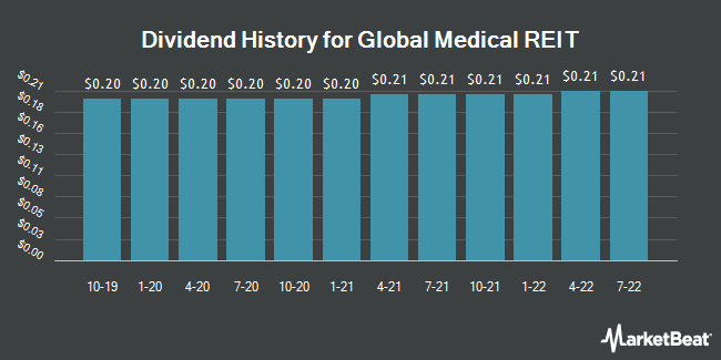 Dividend Payments by Quarter for Global Medical REIT (NYSE:GMRE)