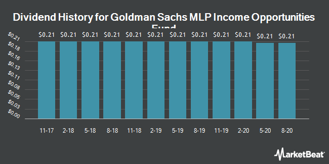 Dividend History for Goldman Sachs MLP Income Opportun Fund (NYSE:GMZ)