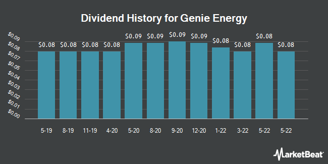 Dividend Payments by Quarter for Genie Energy (NYSE:GNE)