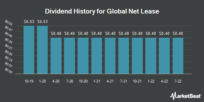 Dividend Payments by Quarter for Global Net Lease (NYSE:GNL)