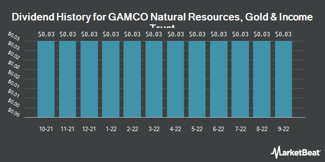 Dividend Payments by Quarter for Gamco Natural Resources Gold & Incm Trst (NYSE:GNT)