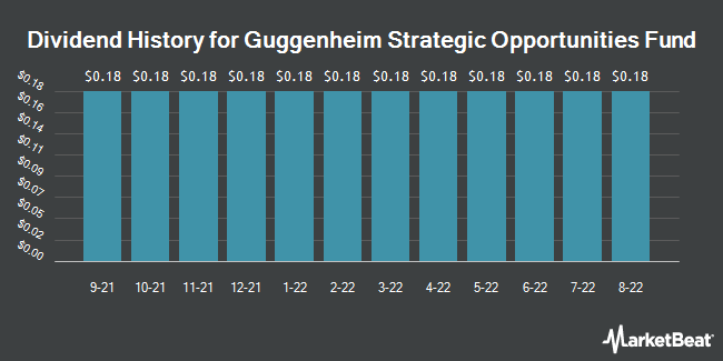 Dividend History for Guggenheim Strategic Opportunities Fund (NYSE:GOF)