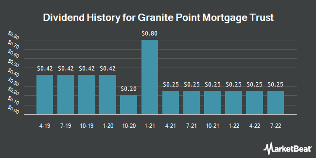 Dividend History for Granite Point Mortgage Trust (NYSE:GPMT)