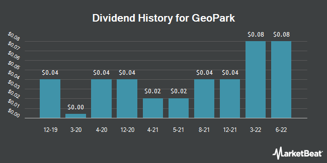 Dividend Payments by Quarter for Geopark Ltd (NYSE:GPRK)