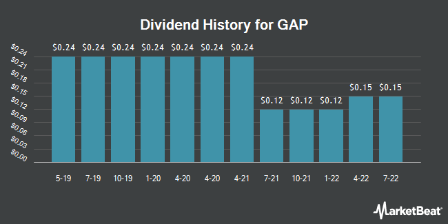 Dividend Payments by Quarter for Gap (NYSE:GPS)