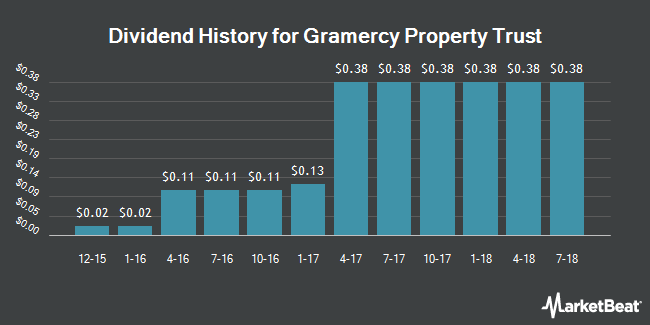 Dividend Payments by Quarter for Gramercy Property Trust (NYSE:GPT)