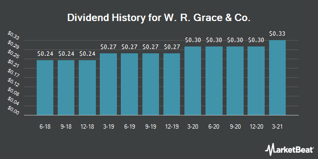 Dividend Payments by Quarter for W. R. Grace and (NYSE:GRA)