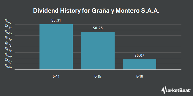 Dividend Payments by Quarter for Grana y Montero S.A.A. (NYSE:GRAM)