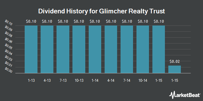 Dividend Payments by Quarter for Glimcher Realty Trust (NYSE:GRT)