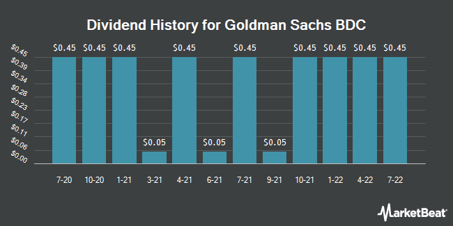 Dividend Payments by Quarter for Goldman Sachs BDC (NYSE:GSBD)