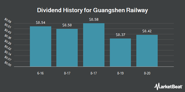 Dividend History for Guangshen Railway Co. Ltd ADR Class H (NYSE:GSH)