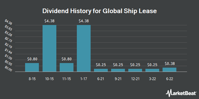 Dividend Payments by Quarter for Global Ship Lease (NYSE:GSL)