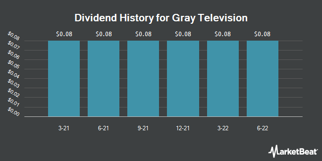 Dividend Payments by Quarter for Gray Television (NYSE:GTN)