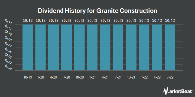 Dividend Payments by Quarter for Granite Construction (NYSE:GVA)