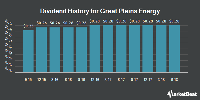 Dividend Payments by Quarter for Great Plains Energy (NYSE:GXP)