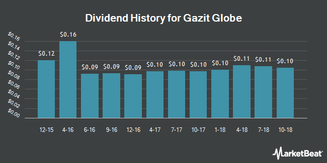 Dividend Payments by Quarter for Gazit-Globe (NYSE:GZT)