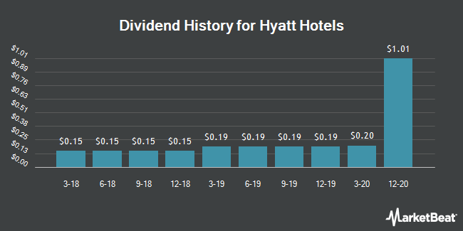 Dividend Payments by Quarter for Hyatt Hotels Corporation (NYSE:H)
