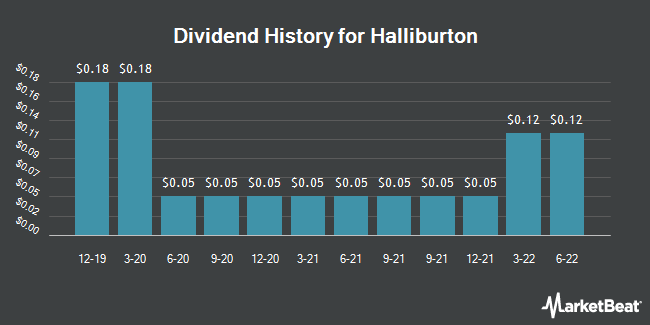 Dividend Payments by Quarter for Halliburton (NYSE:HAL)