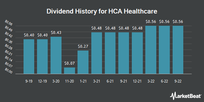 Dividend Payments by Quarter for HCA Healthcare (NYSE:HCA)