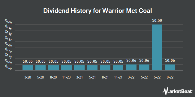 Dividend Payments by Quarter for Warrior Met Coal (NYSE:HCC)