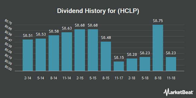 Dividend Payments by Quarter for Hi-Crush Partners LP (NYSE:HCLP)