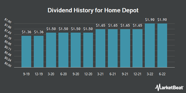 Dividend Payments by Quarter for The Home Depot (NYSE:HD)