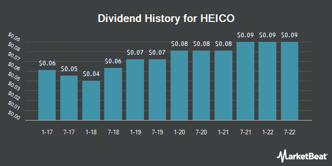 Dividend Payments by Quarter for Heico Corporation (NYSE:HEI)