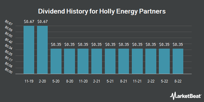 Dividend History for Holly Energy Partners (NYSE:HEP)