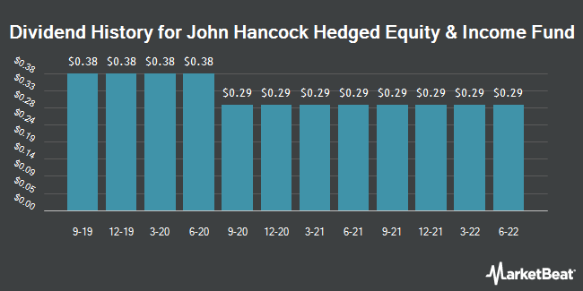 Dividend History for John Hancock Hedged Equity and Income (NYSE:HEQ)