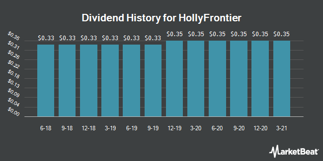 Dividend Payments by Quarter for HollyFrontier Corporation (NYSE:HFC)