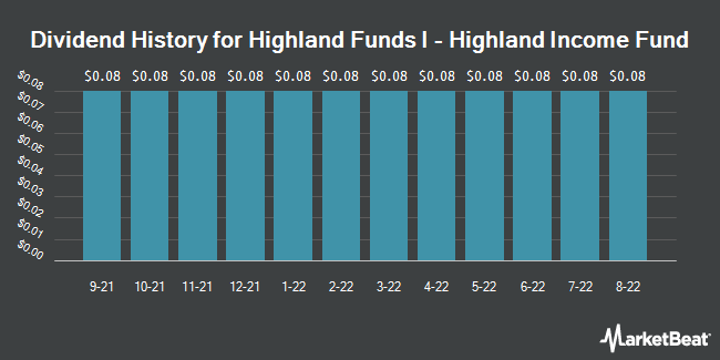 Dividend History for Highland Funds I - Highland Income Fund (NYSE:HFRO)