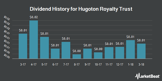 Dividend Payments by Quarter for Hugoton Royalty Trust (NYSE:HGT)