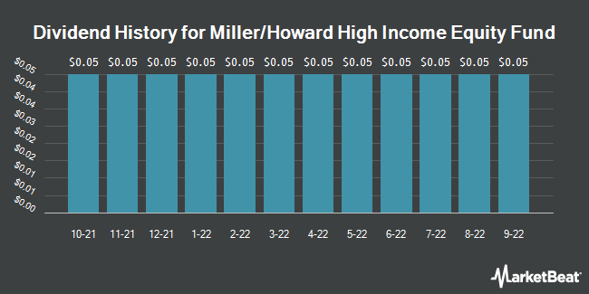 Dividend History for MILLER HOWARD/COM (NYSE:HIE)