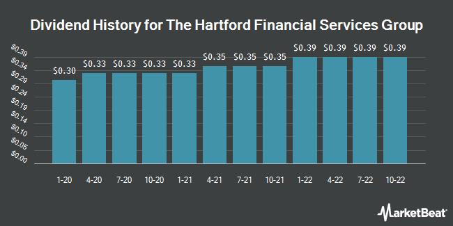 Dividend History for Hartford Financial Services Group (NYSE:HIG)
