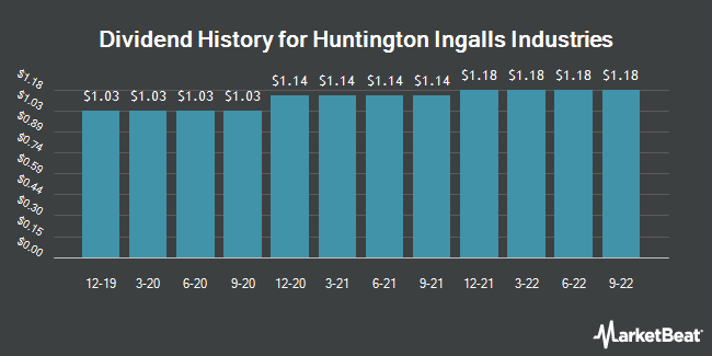 Dividend Payments by Quarter for Huntington Ingalls Industries (NYSE:HII)