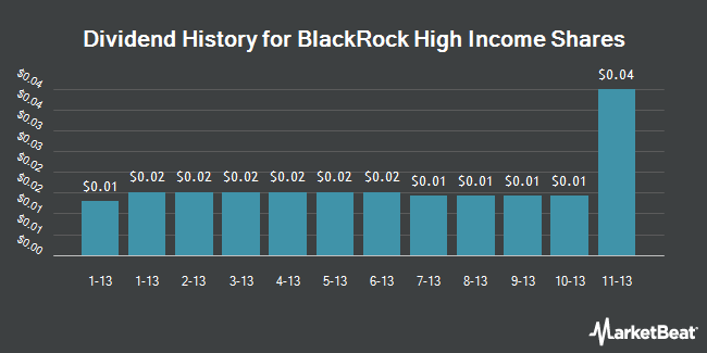 Dividend Payments by Quarter for Blackrock High Income Shares (NYSE:HIS)