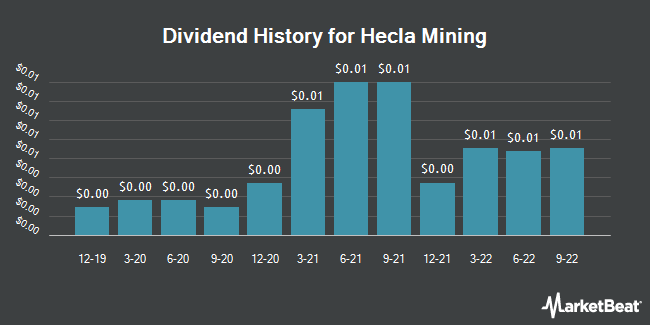 Dividend Payments by Quarter for Hecla Mining (NYSE:HL)