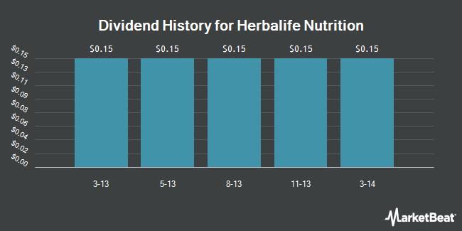 Dividend Payments by Quarter for Herbalife (NYSE:HLF)