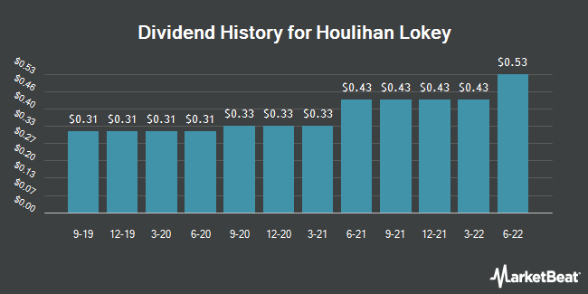 Dividend Payments by Quarter for Houlihan Lokey (NYSE:HLI)