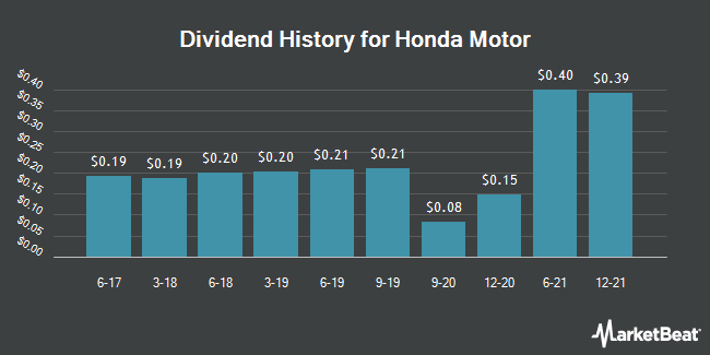 Dividend Payments by Quarter for Honda Motor Company (NYSE:HMC)