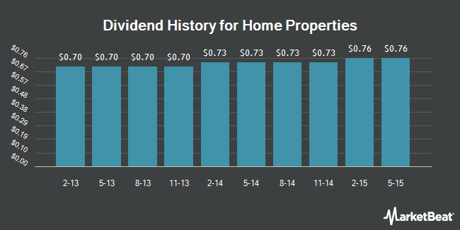 Dividend Payments by Quarter for Home Properties (NYSE:HME)