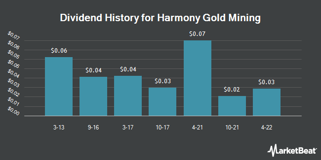 Dividend Payments by Quarter for Harmony Gold Mining Company Limited (NYSE:HMY)