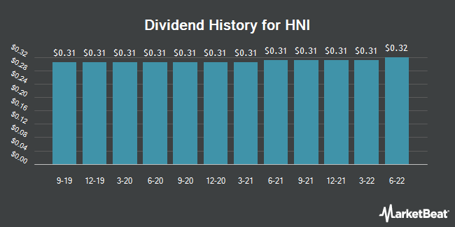 Dividend Payments by Quarter for HNI (NYSE:HNI)